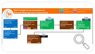 Learning Path for BladeLogic Server Automation 8.x